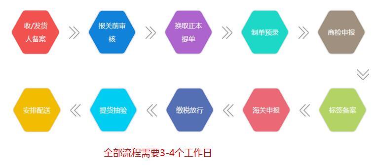 上海化妆品进口外贸代理公司