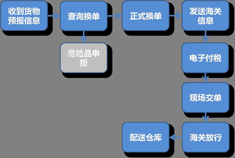 操作阶段图
