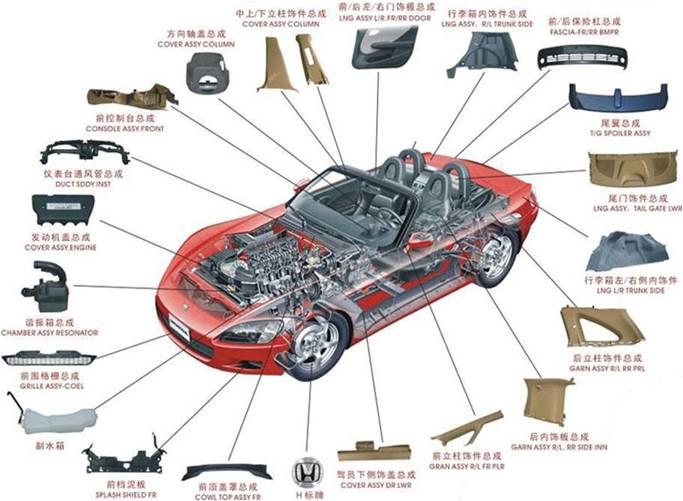 上海汽配零件进口外贸代理公司